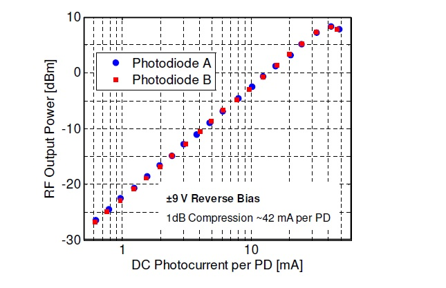 Typical saturation current of individual photodiodes in dsc705