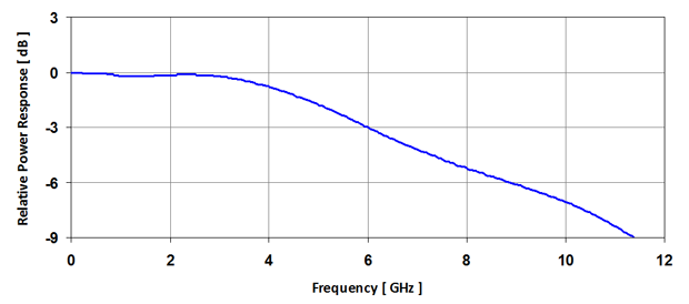 Frequency Response for 2 Micron SWIR InGaAs Optical Receiver to 6 GHz