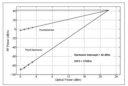 DSC-R402 Third Order Harmonic Intercept