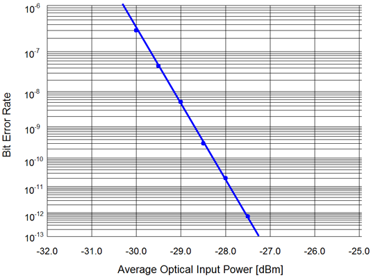 Typical 10 Gb/s BER Curve  	(1550nm, M = 10, 231-1 PRBS, 13 dB Ext. Ratio)