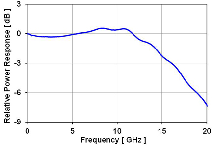 DSC2-50S Frequency Response Curve