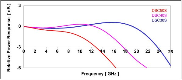 High Optical Power Handling Photodioes Frequency Response Curves for the DSC30S, DSC40S, DSC50S