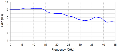 Wideband RF Amplifier from 30 kHz to 45 GHz Frequency Response